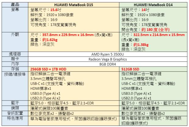 不到 17,000 元就能買到輕薄筆電?HUAWEI MateBook D14/D15 真的實現這個願望了 image