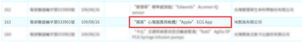 Apple Watch 心電圖 APP 悄悄取得衛福部證照,最快 180 天內通過 image-1