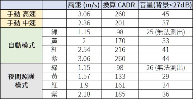 [評測] BRISE C260:超乎想像的安靜、防護最全面的空氣清淨機 %E9%A2%A8%E9%80%9F%E5%99%AA%E9%9F%B3