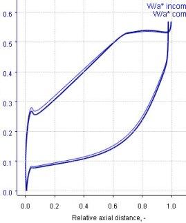 axial-blade-profiling-post-processing