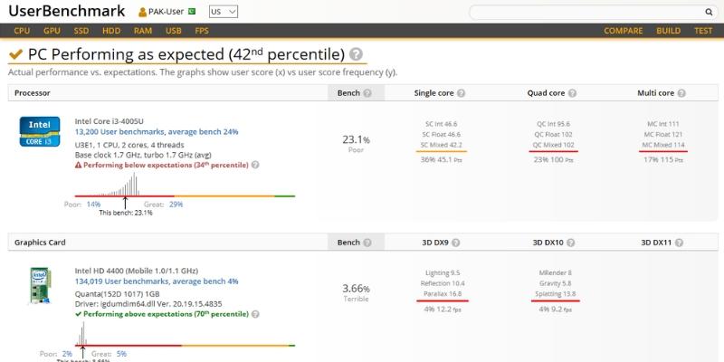userbenchmark free benchmark tool windows