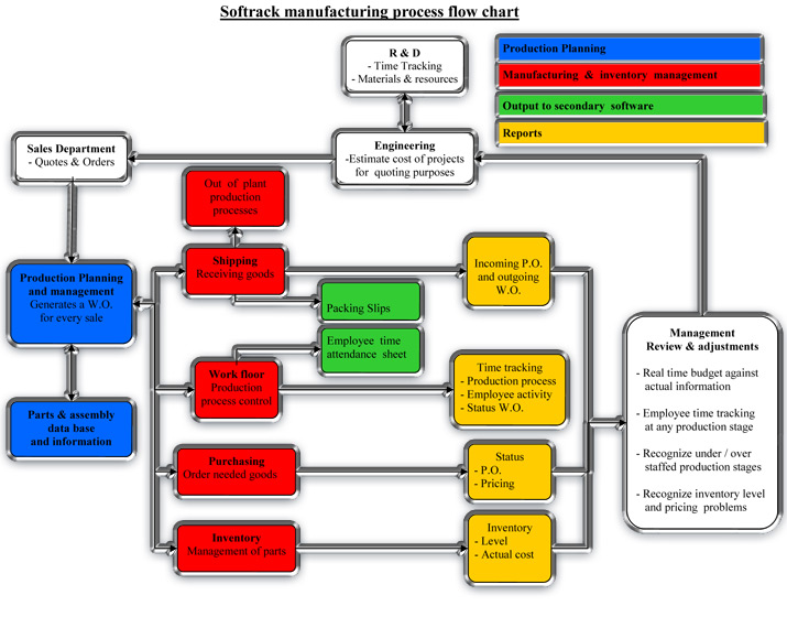 Warehouse Inventory Control Process Flow