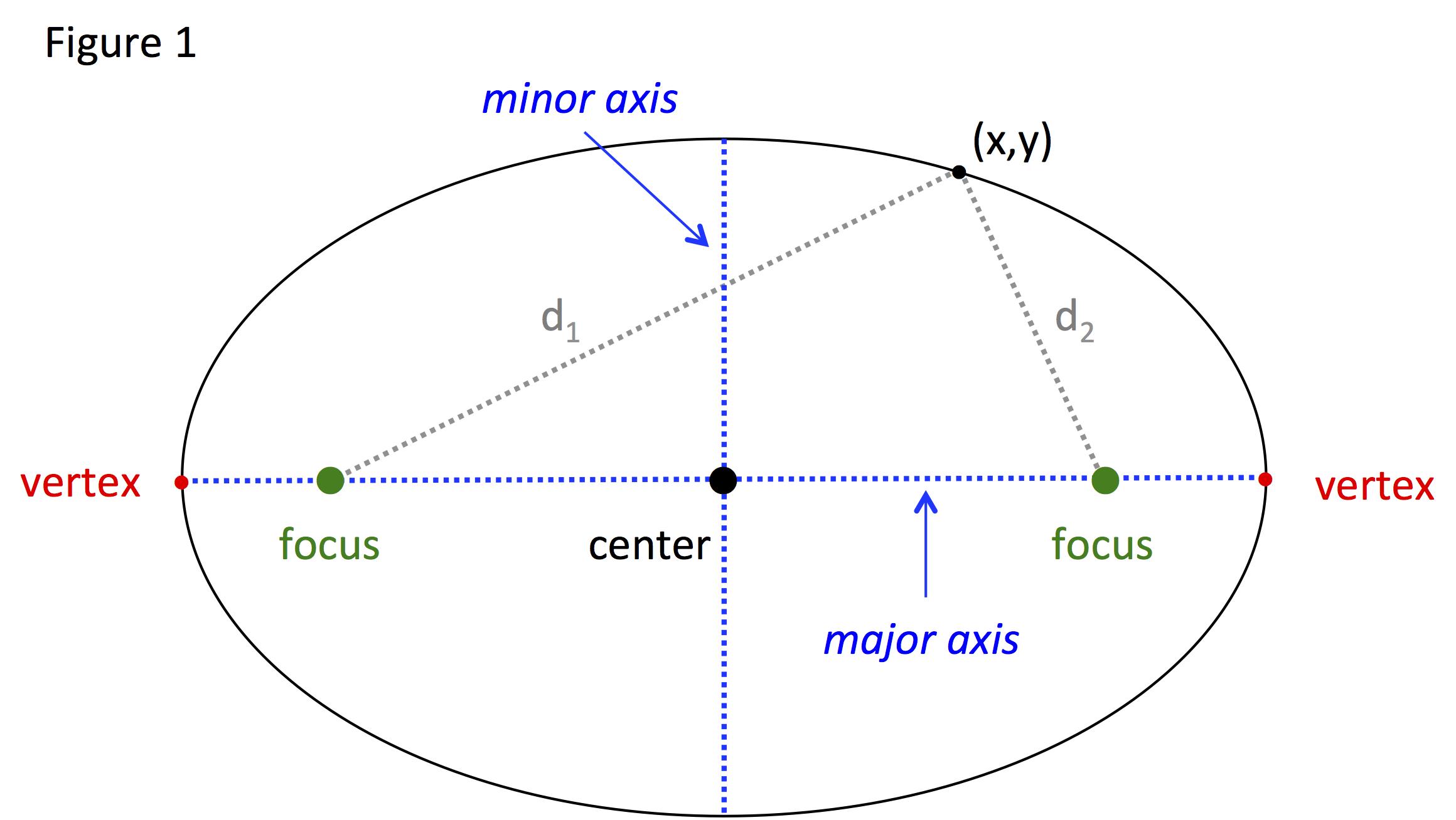 Ellipse Standard Equation