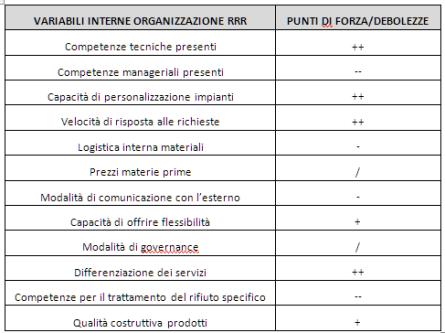 VARIABILI INTERNE Analisi SWOT CASO AZIENDALE
