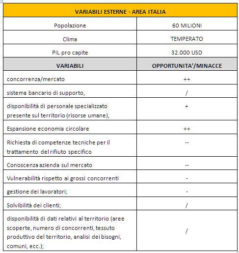VARIABILI ESTERNE Analisi SWOT CASO AZIENDALE