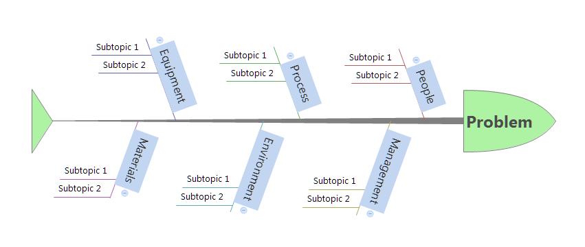 La mappa mentale per l'analisi causa effetto o diagramma di Ishikawa .
