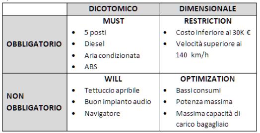 Obiettivi SMART per acquisto automobile