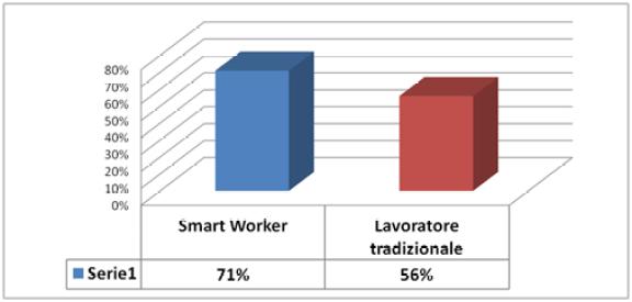 Smart Working: lavoratori più fedeli all'azienda