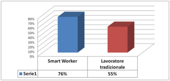 Smart Working: lavoratori che si dichiarano soddisfatti della propria professione