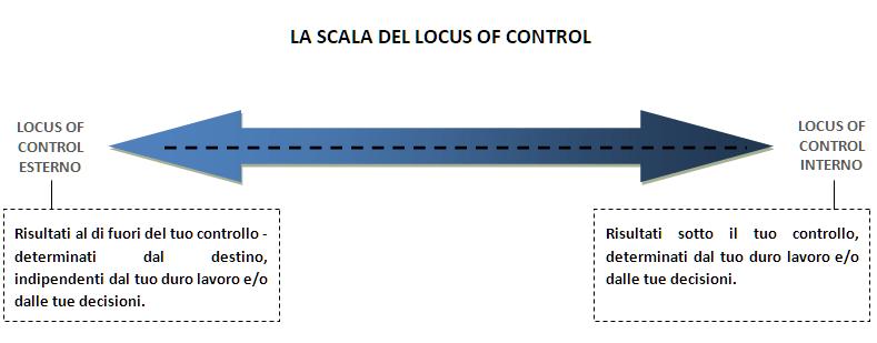 La scala del locus of control