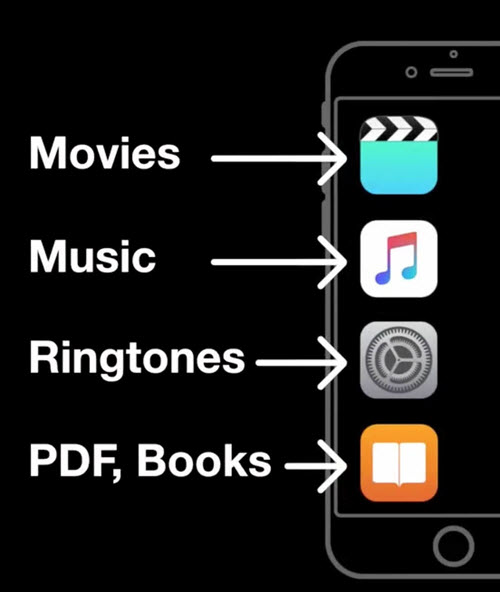Transfer ePub to iBooks on iPad iPhone without iTunes