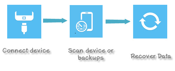 how to use iphone data recovery
