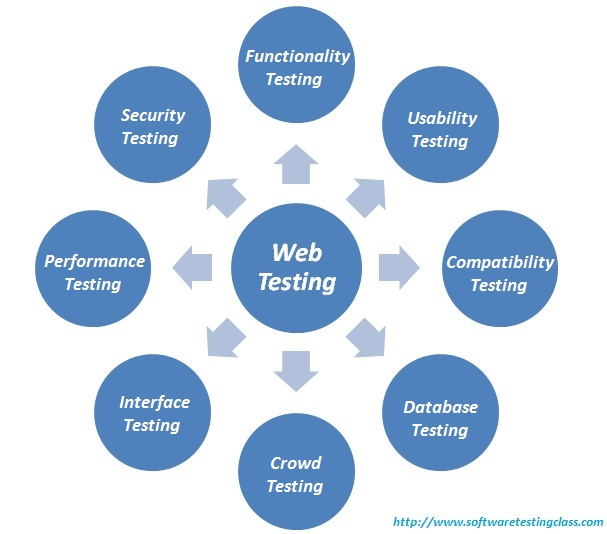 Web Security Vulnerability List