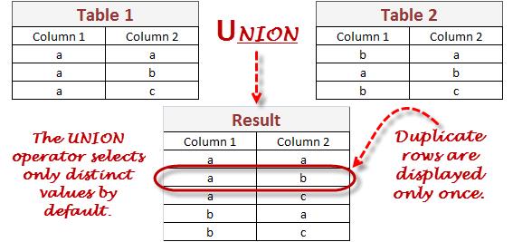 Sql Union Learn Database Testing
