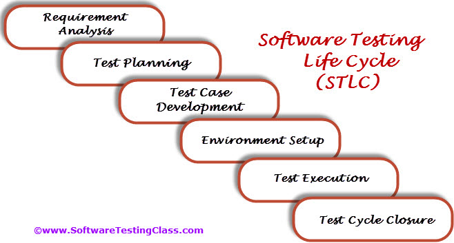 Software Testing Life Cycle Stlc  Software Testing Class. Software Architecture Course. Become A Diabetes Educator Service Desk Demo. How Long To Become A Nurse Practitioner. Interest Rate Savings Account. Bad Credit Loans Military Personnel. Best Garage Floor Epoxy Paint. San Joaquin Hospital Bakersfield Ca. Southern Farm Bureau Life Insurance