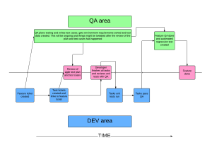 QA Friendly agile process - New Page