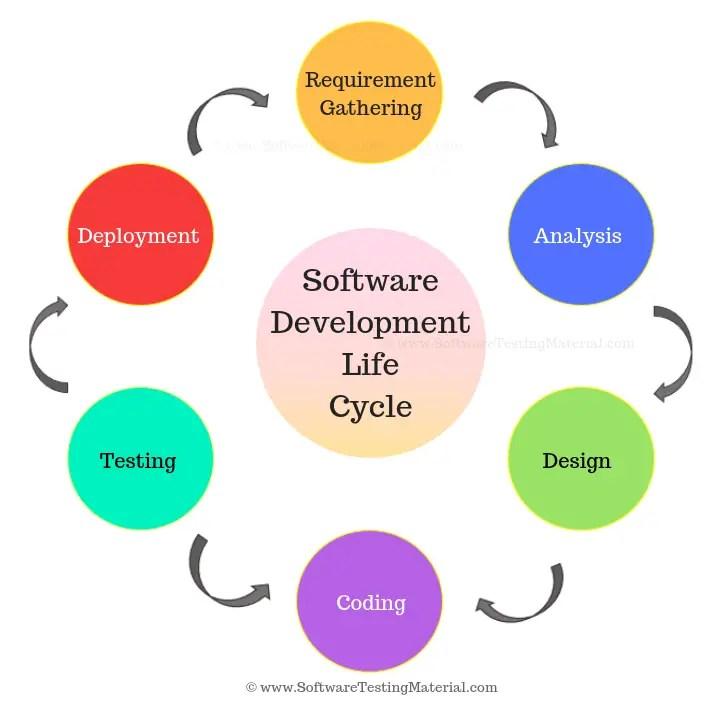 SDLC - Software Development Life Cycle
