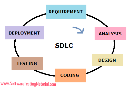 Software Development Life Cycle Sdlc Software Testing