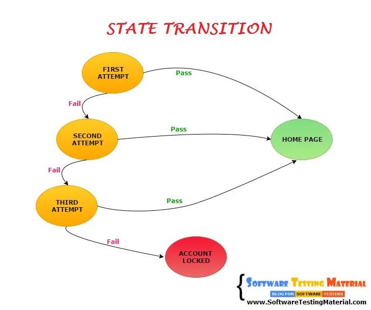 State Transition Test Case Design Technique