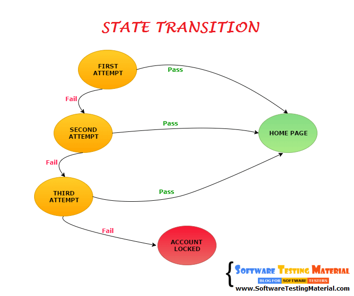state transition test case design technique facebook homepage state diagram  for login page