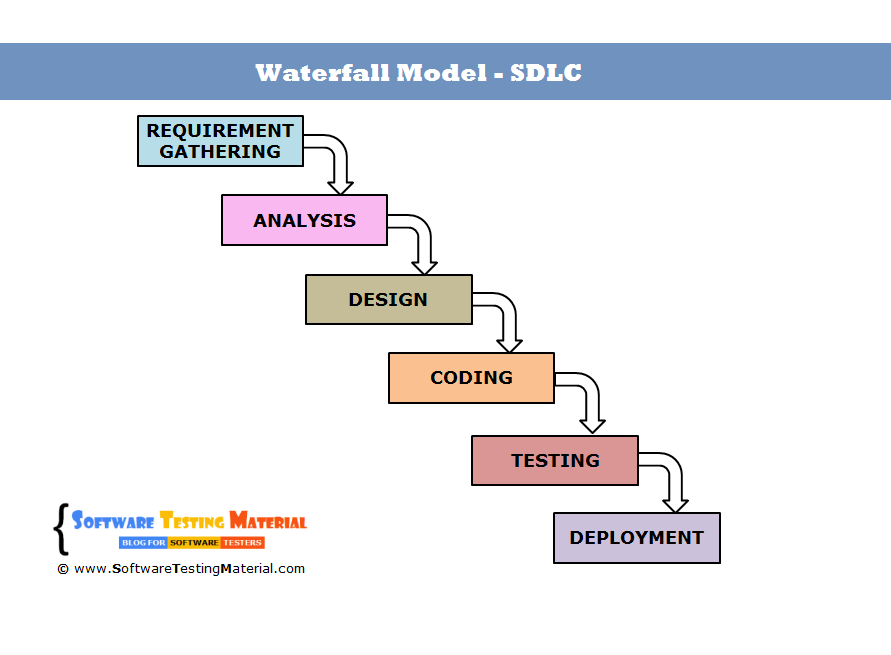 Waterfall model in software development life cycle waterfall model ccuart Choice Image