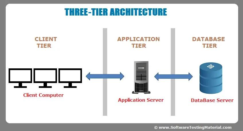 multi tier architecture