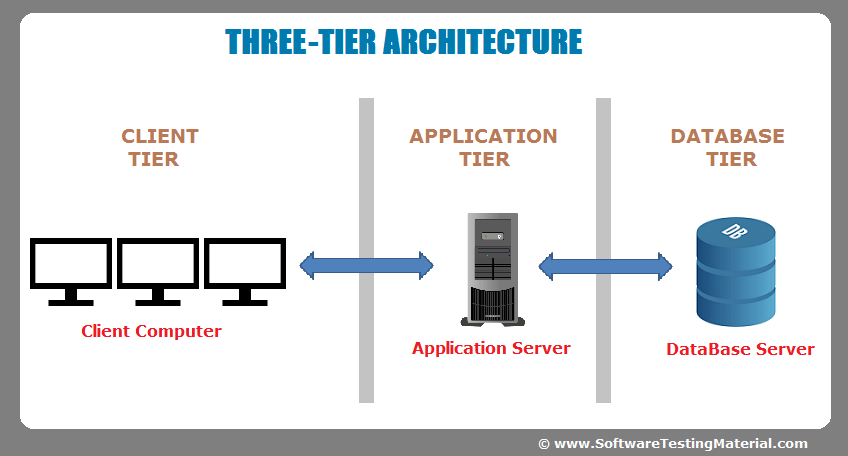 software architecture onetier twotier three tier n tier
