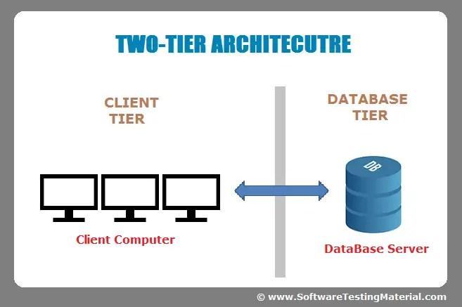 Automation Framework 3 Tier Architecture Diagram Wiring Diagram