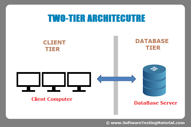 Software architecture one tier two tier three tier n tier two tier software architecture thecheapjerseys Image collections