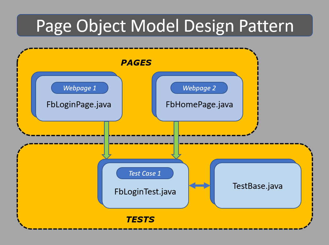 Java Object Model Diagram