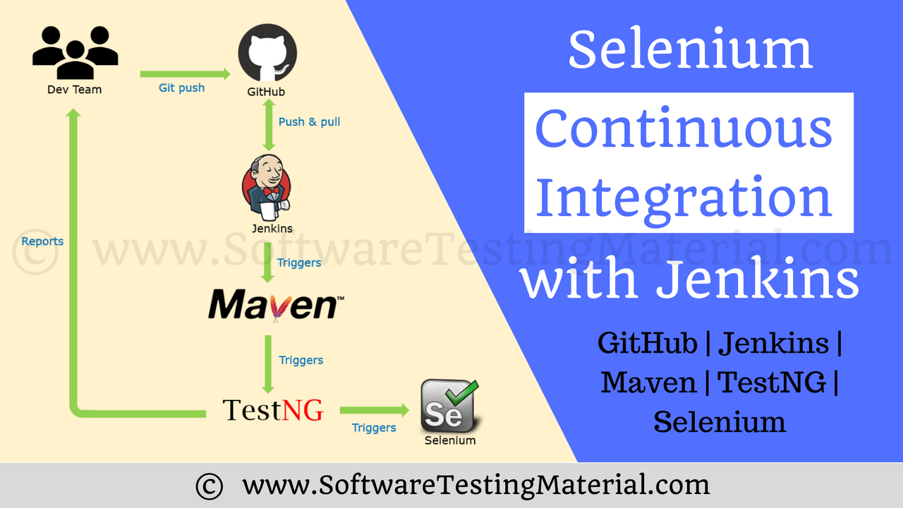 Selenium Continuous Integration with Jenkins [Selenium - Maven - Git
