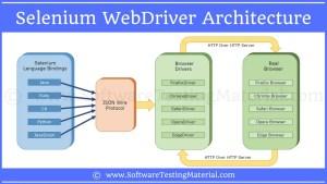 Selenium WebDriver Architecture