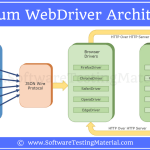 Selenium WebDriver Architecture | Software Testing Material