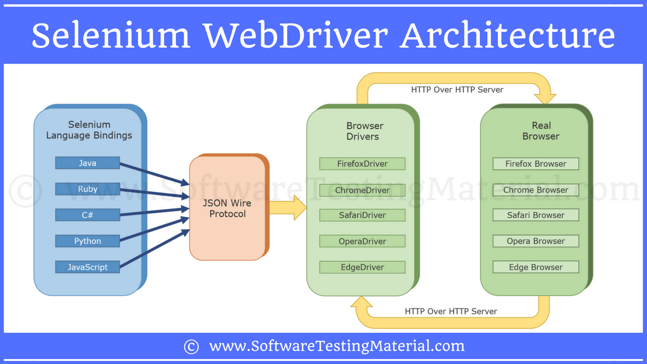 Selenium Webdriver Architecture Software Testing Material Wiring Diagram Model T 49f Here Is The Framework