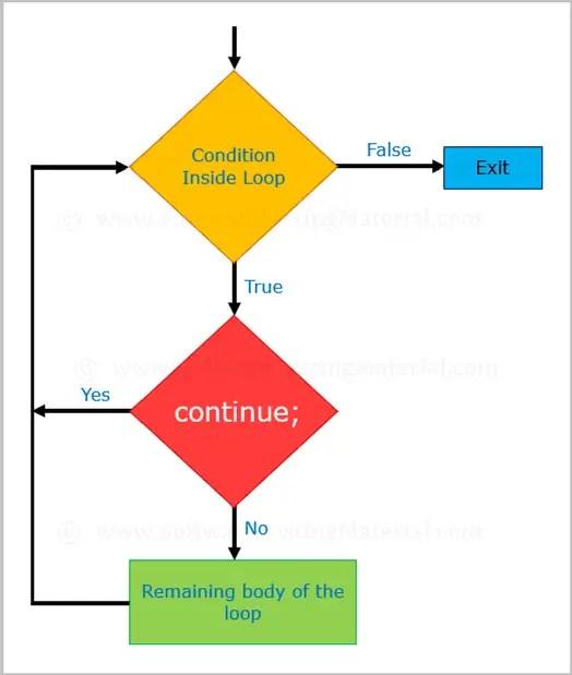 Continue In Java