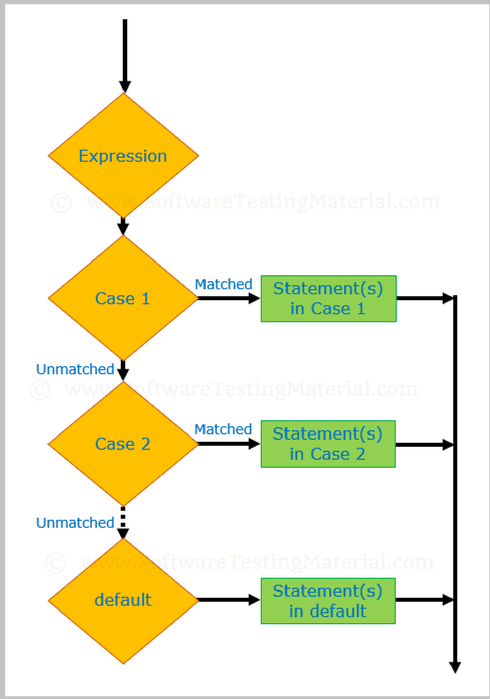 Conditional Statements In Java