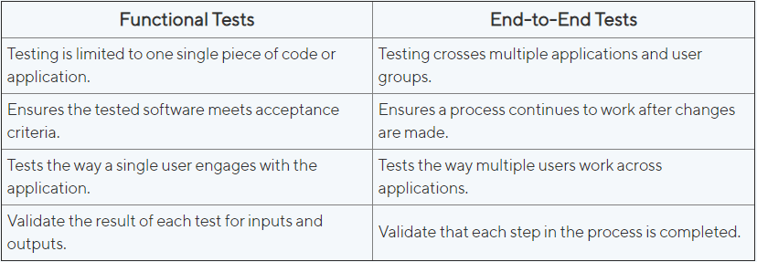 Functional vs End To End Testing