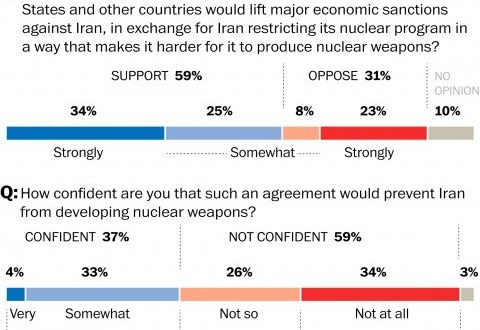 Poll: Clear majority supports nuclear deal with Iran