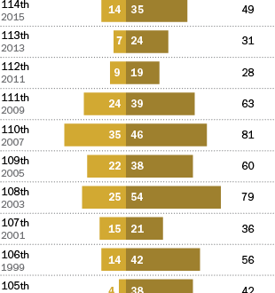 Current Congress is looking a little more productive – so far | Pew Research Center