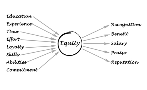 Reblog: Employee Equity: How Much – AVC