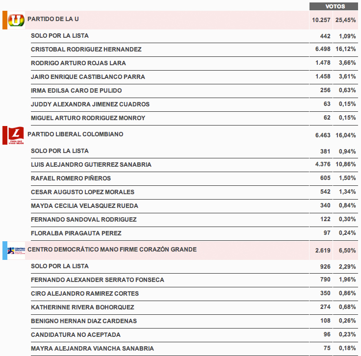 resultados_candidatos_camara