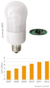 driving light rh soiconsortium eu CFL Circuit Diagram Compact Fluorescent Grow Light Bulbs