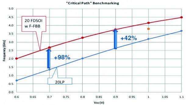 DDR3 critical path - LVT  avor