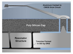 Side view of SiTime MEMS resonator structure