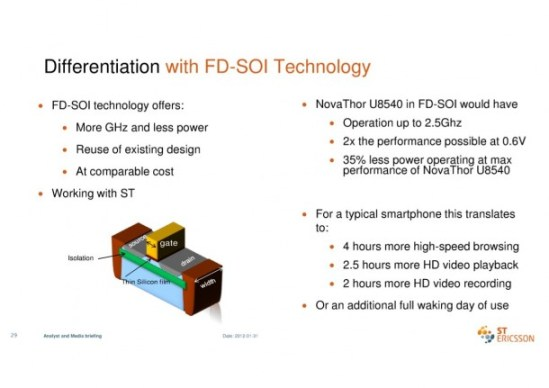 Slide 29 from ST-Ericsson's Analysts & Media Briefing
