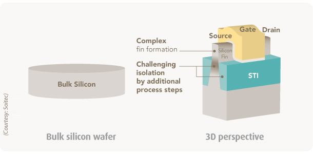 FinFET on bulk silicon wafer