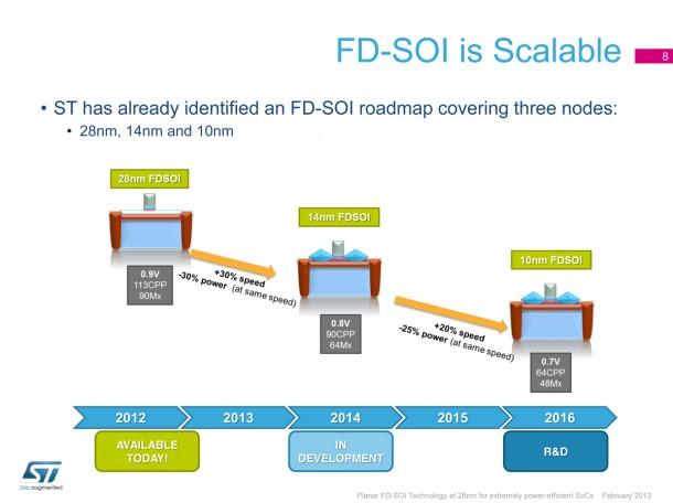 Slide8 - Planar 28nm FD-SOI Technology