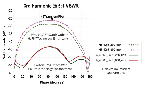 HaRP™ technology-enabled prototype RF switch versus a switch without HaRP technology enhancements