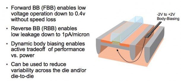 GLOBALFOUNDRIES and Synopsys Streamline the Move to 22nm FD-SOI_Fig. 1_Benefits of 22FDX body-biasing