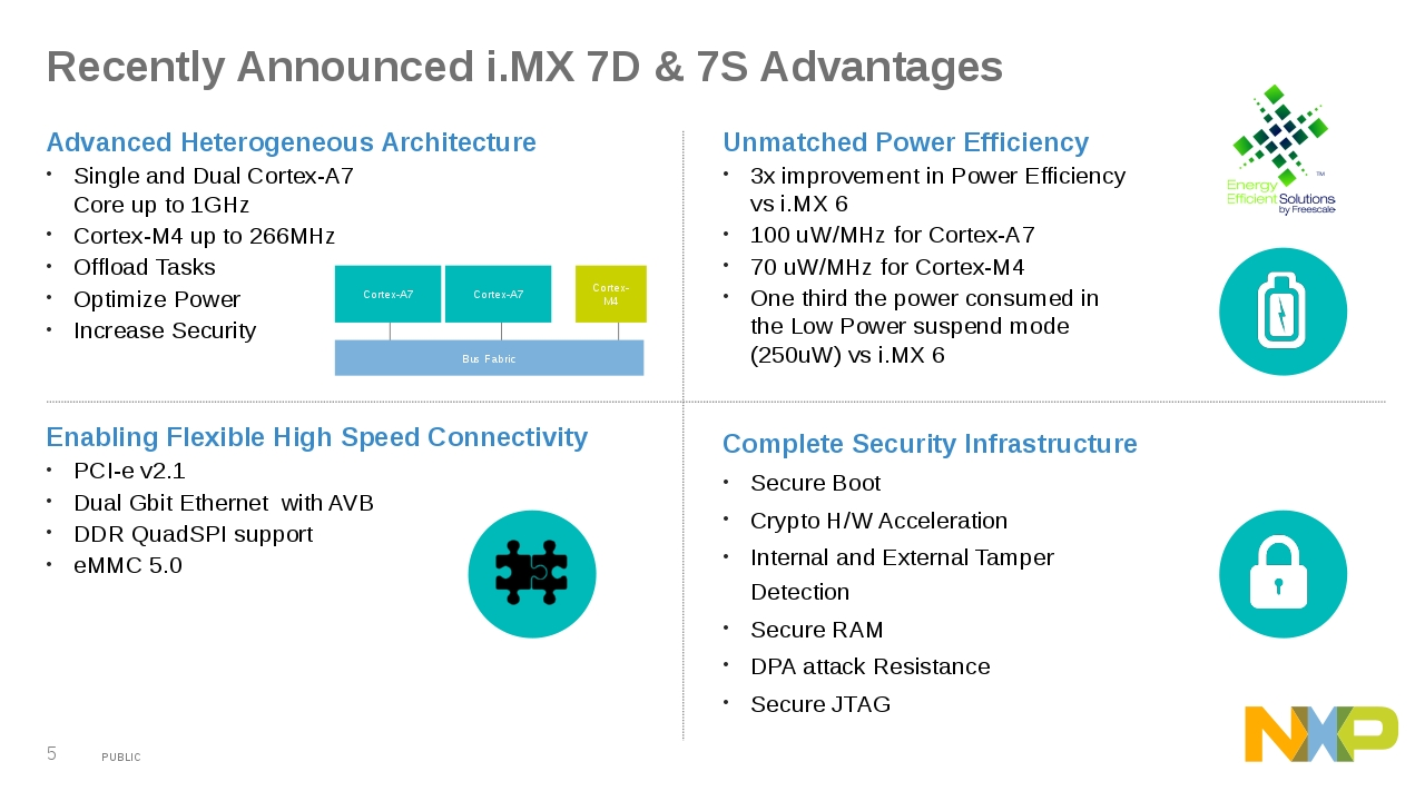 Why Nxps Imx 7 And 8 Applications Processors Are Taking On Iot Complete Ddr Power Solution Nxpimx7advfdsoislide5